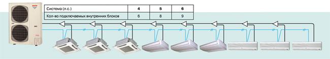Пример системы кондиционирования